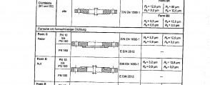 Types of flanges DIN (EN 1092-1)